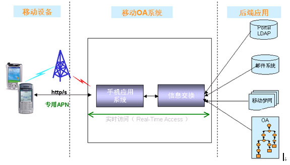 系统架构设计图